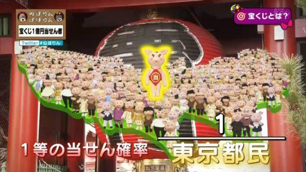 東京都民に1人が高額当選する