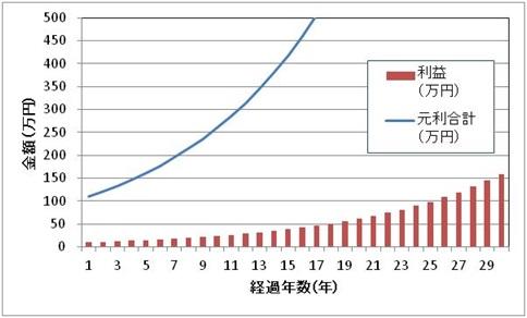 複利での投資利益と元利合計