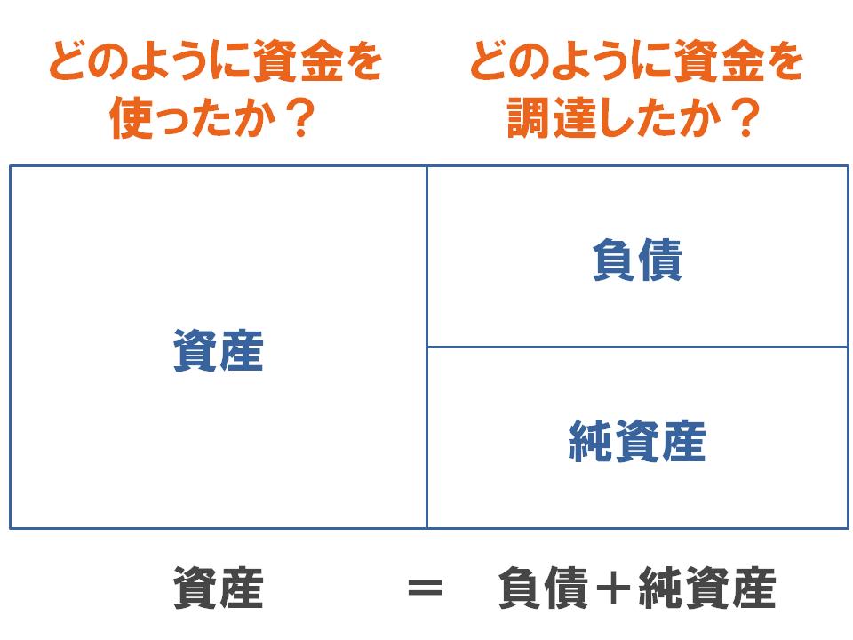 貸借対照表を最もシンプルな形で表現