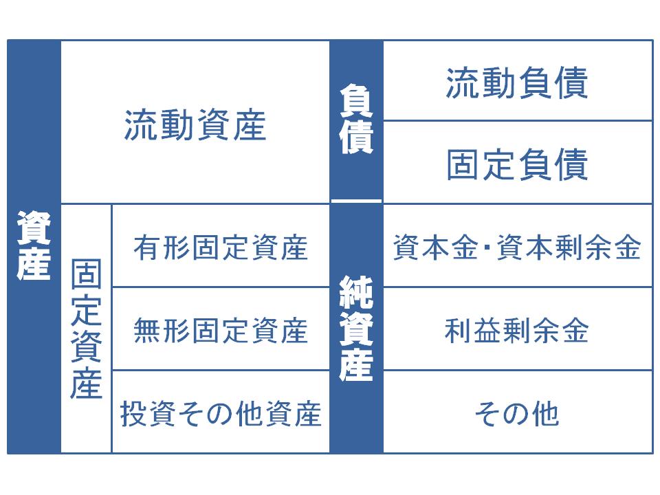 貸借対照表(B/S)の項目