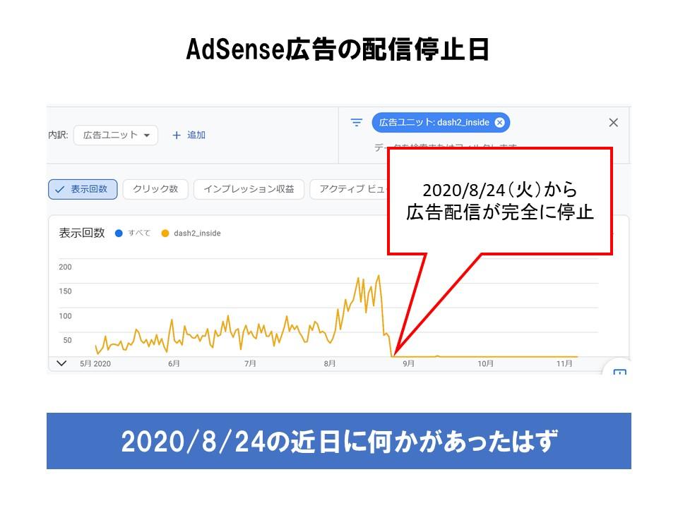 AdSense広告は2020/8/24に停止