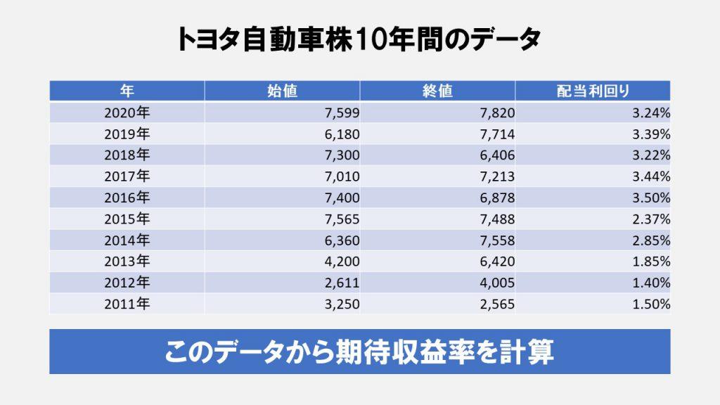 トヨタ自動車株10年間のデータ