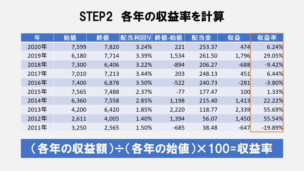 STEP2 各年の収益率を計算