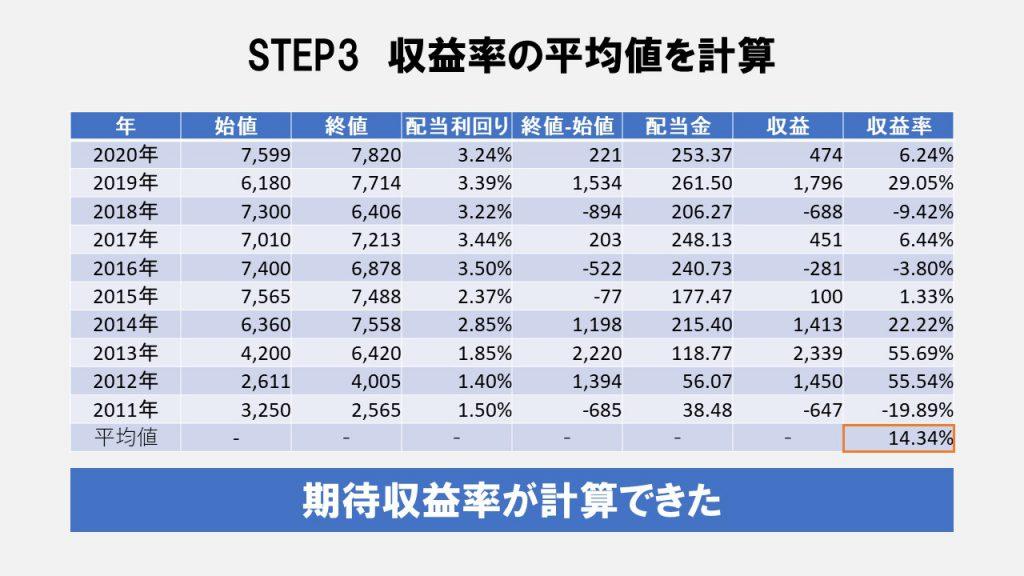 STEP3 収益率の平均値を計算