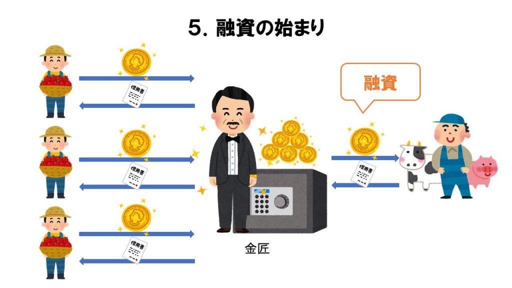 融資の始まり